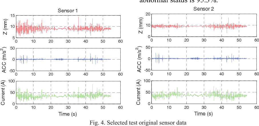 Figure 4 from Suspension system status detection of maglev train