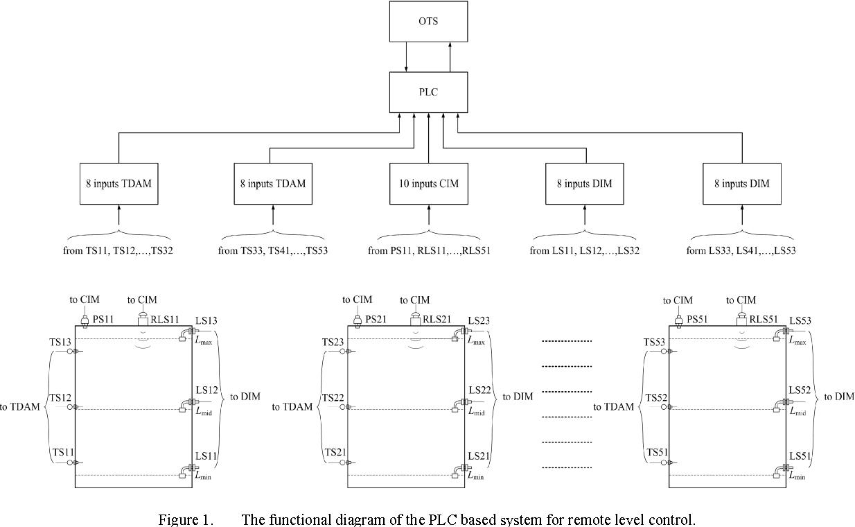 Plc Based System For Remote Liquids Level Control With Radar Sensor Ls12 Wiring Diagram Semantic Scholar