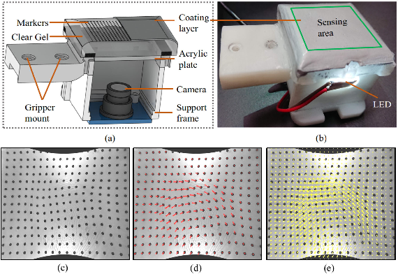 Figure 1 for Effective Estimation of Contact Force and Torque for Vision-based Tactile Sensor with Helmholtz-Hodge Decomposition