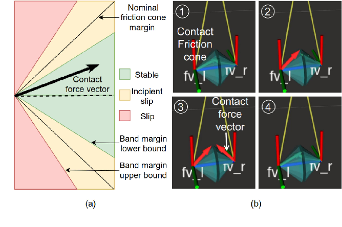 Figure 2 for Effective Estimation of Contact Force and Torque for Vision-based Tactile Sensor with Helmholtz-Hodge Decomposition