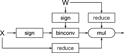 Figure 1 for Training Competitive Binary Neural Networks from Scratch