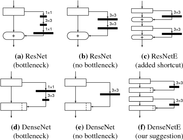 Figure 3 for Training Competitive Binary Neural Networks from Scratch