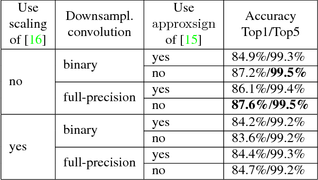 Figure 4 for Training Competitive Binary Neural Networks from Scratch