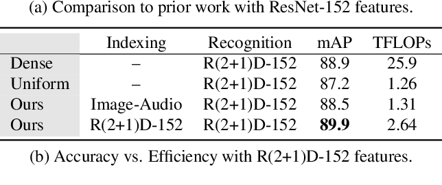Figure 4 for Listen to Look: Action Recognition by Previewing Audio