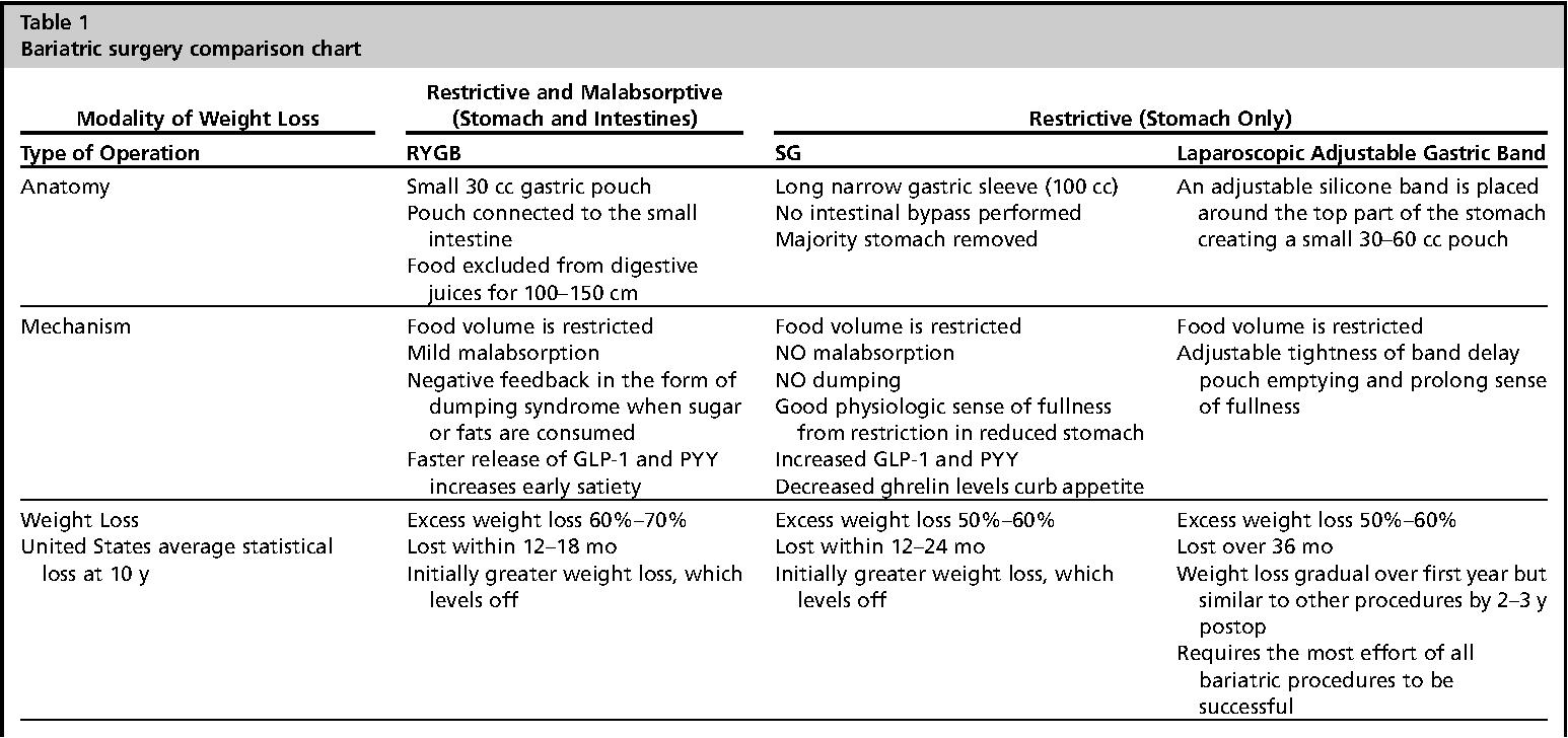 Table 1 From Pediatric Obesity Semantic Scholar
