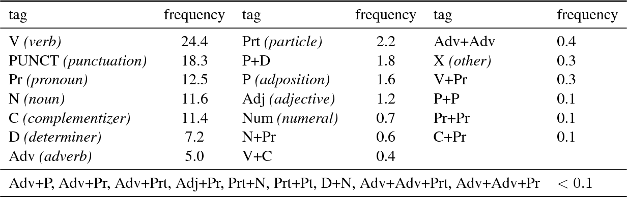 Figure 3 for Part-of-Speech Tagging on an Endangered Language: a Parallel Griko-Italian Resource