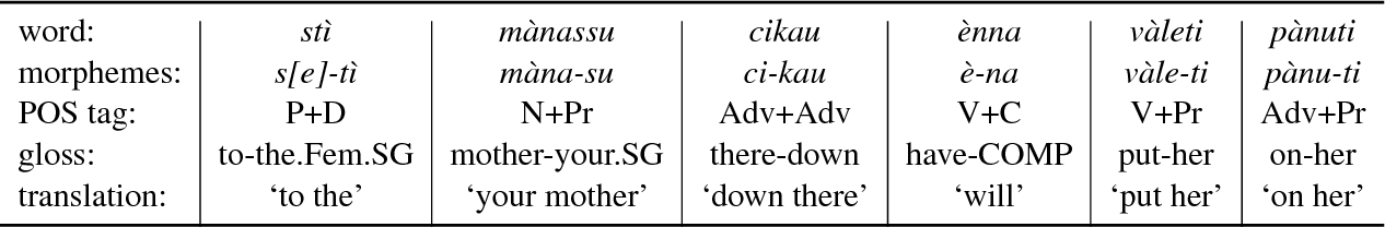 Figure 4 for Part-of-Speech Tagging on an Endangered Language: a Parallel Griko-Italian Resource