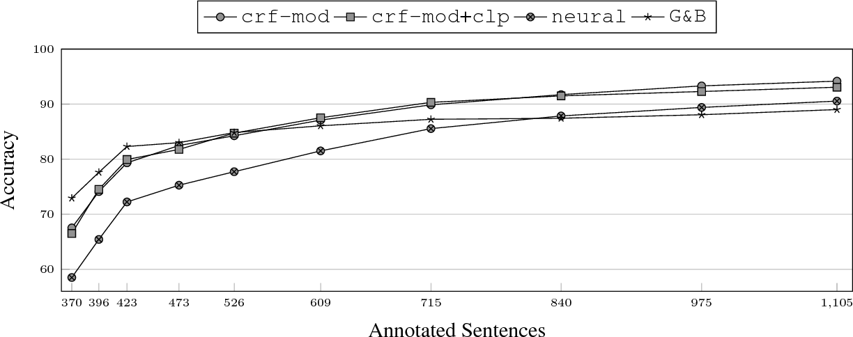 Figure 2 for Part-of-Speech Tagging on an Endangered Language: a Parallel Griko-Italian Resource
