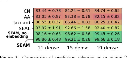 Figure 3 for Motif Prediction with Graph Neural Networks