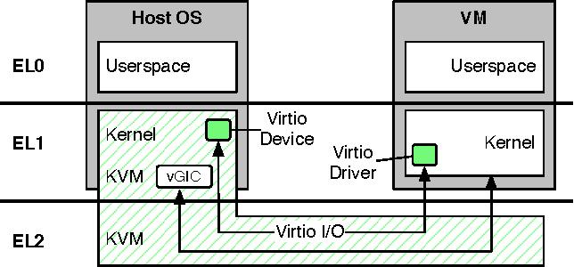 PDF] A Measurement Study of ARM Virtualization Performance