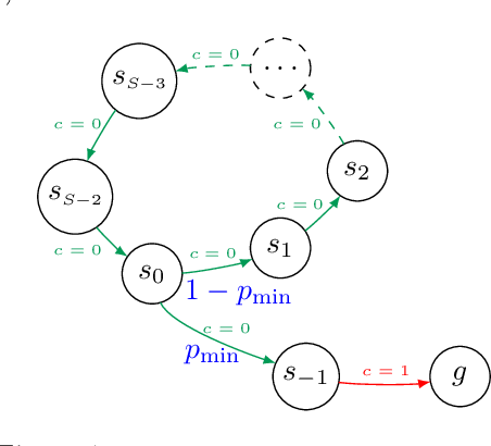 Figure 2 for Stochastic Shortest Path: Minimax, Parameter-Free and Towards Horizon-Free Regret
