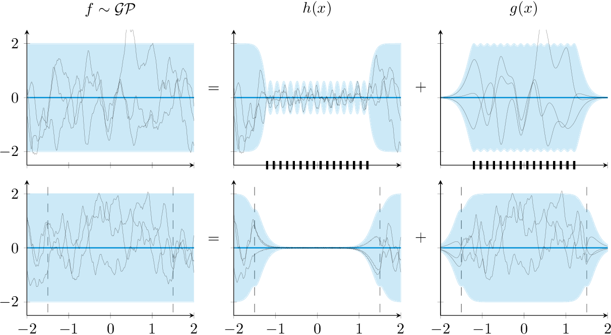 Figure 1 for Variational Fourier features for Gaussian processes