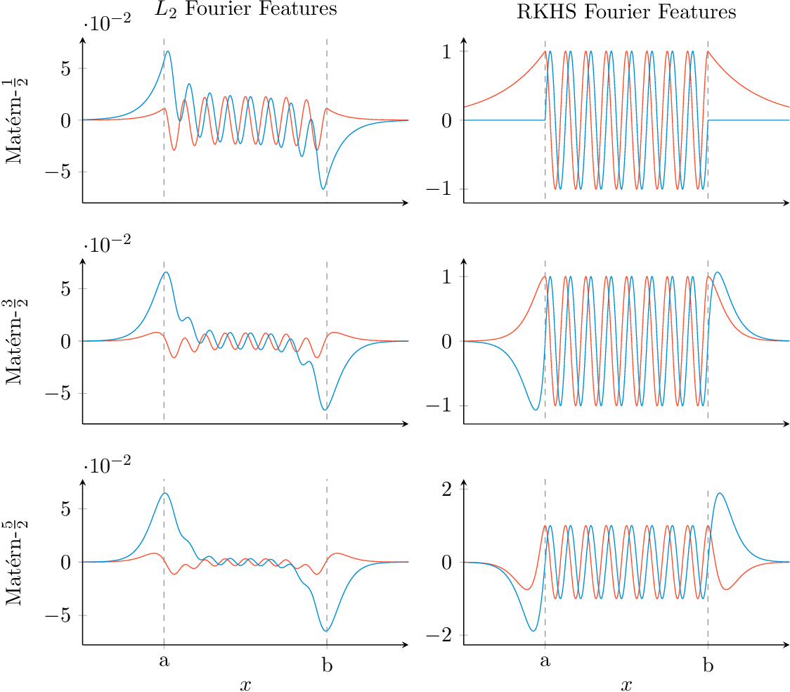 Figure 3 for Variational Fourier features for Gaussian processes