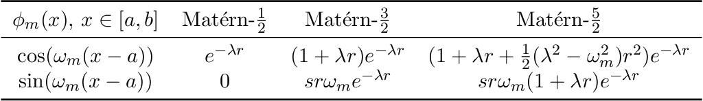 Figure 2 for Variational Fourier features for Gaussian processes