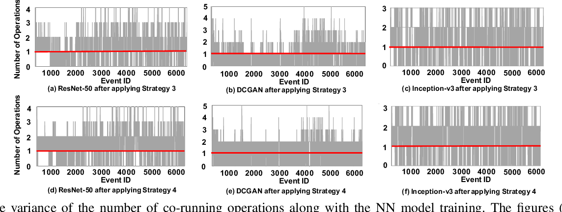 Figure 4 for Runtime Concurrency Control and Operation Scheduling for High Performance Neural Network Training