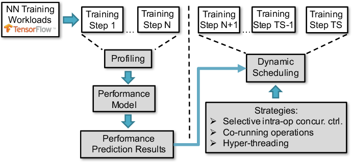 Figure 2 for Runtime Concurrency Control and Operation Scheduling for High Performance Neural Network Training