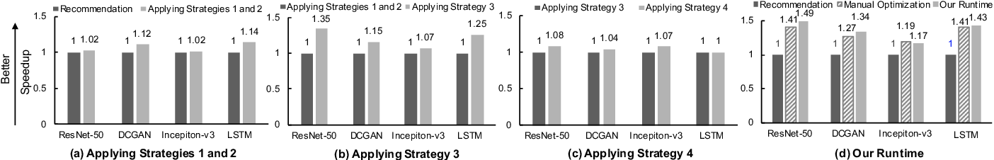Figure 3 for Runtime Concurrency Control and Operation Scheduling for High Performance Neural Network Training