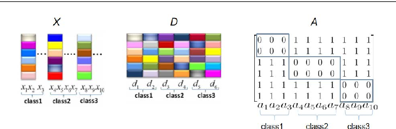 Figure 1 for Learning a Representation with the Block-Diagonal Structure for Pattern Classification
