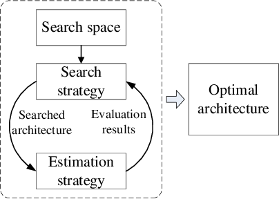 Figure 1 for Neural Architecture Search For Fault Diagnosis