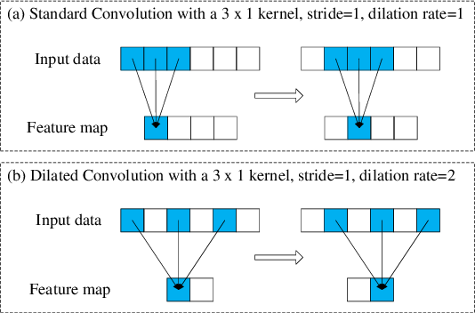 Figure 3 for Neural Architecture Search For Fault Diagnosis