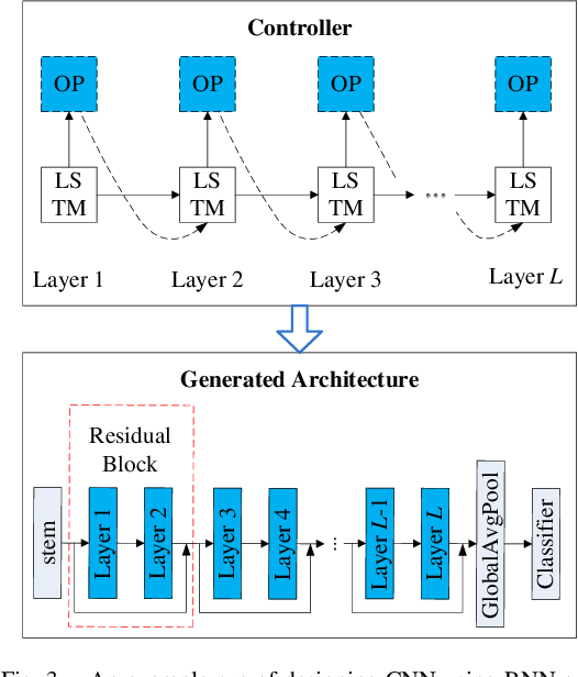 Figure 4 for Neural Architecture Search For Fault Diagnosis