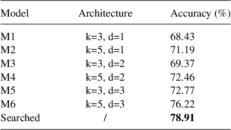 Figure 2 for Neural Architecture Search For Fault Diagnosis