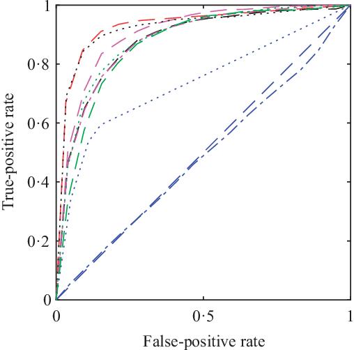 Figure 3 for Estimating network edge probabilities by neighborhood smoothing