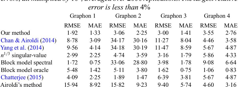 Figure 2 for Estimating network edge probabilities by neighborhood smoothing