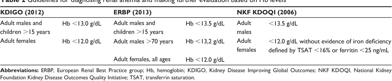 PDF] Epoetin zeta in the management of anemia associated