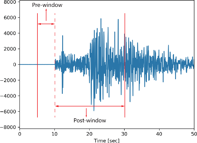 Figure 3 for Machine Learning-enhanced Realistic Framework for Real-time Seismic Monitoring -- The Winning Solution of the 2017 International Aftershock Detection Contest