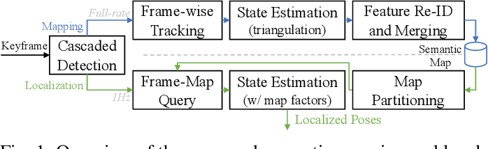 Figure 1 for Road Mapping and Localization using Sparse Semantic Visual Features