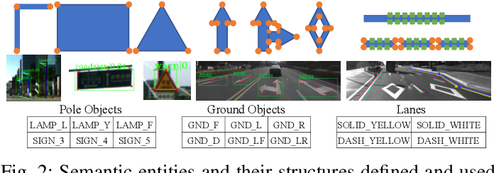 Figure 2 for Road Mapping and Localization using Sparse Semantic Visual Features