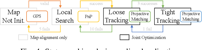 Figure 4 for Road Mapping and Localization using Sparse Semantic Visual Features