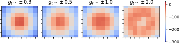 Figure 3 for Curriculum in Gradient-Based Meta-Reinforcement Learning