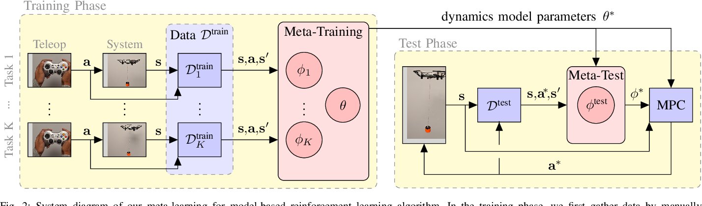 Figure 2 for Model-Based Meta-Reinforcement Learning for Flight with Suspended Payloads
