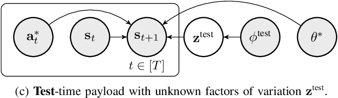 Figure 3 for Model-Based Meta-Reinforcement Learning for Flight with Suspended Payloads