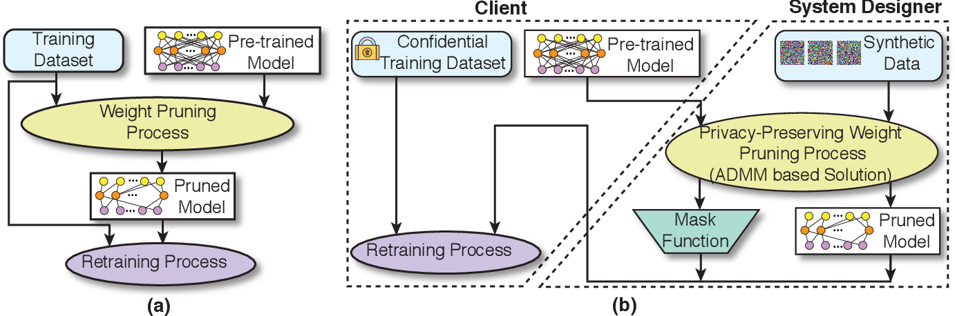 Figure 2 for A Privacy-Preserving DNN Pruning and Mobile Acceleration Framework