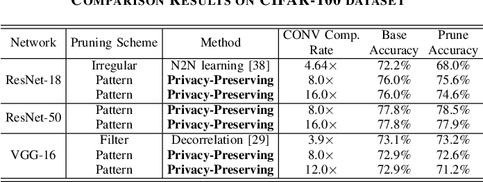 Figure 4 for A Privacy-Preserving DNN Pruning and Mobile Acceleration Framework