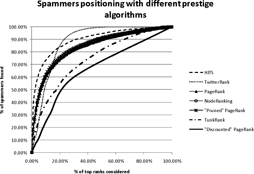 Figure 5. Percent of spammers found for different slices of the users ranking.