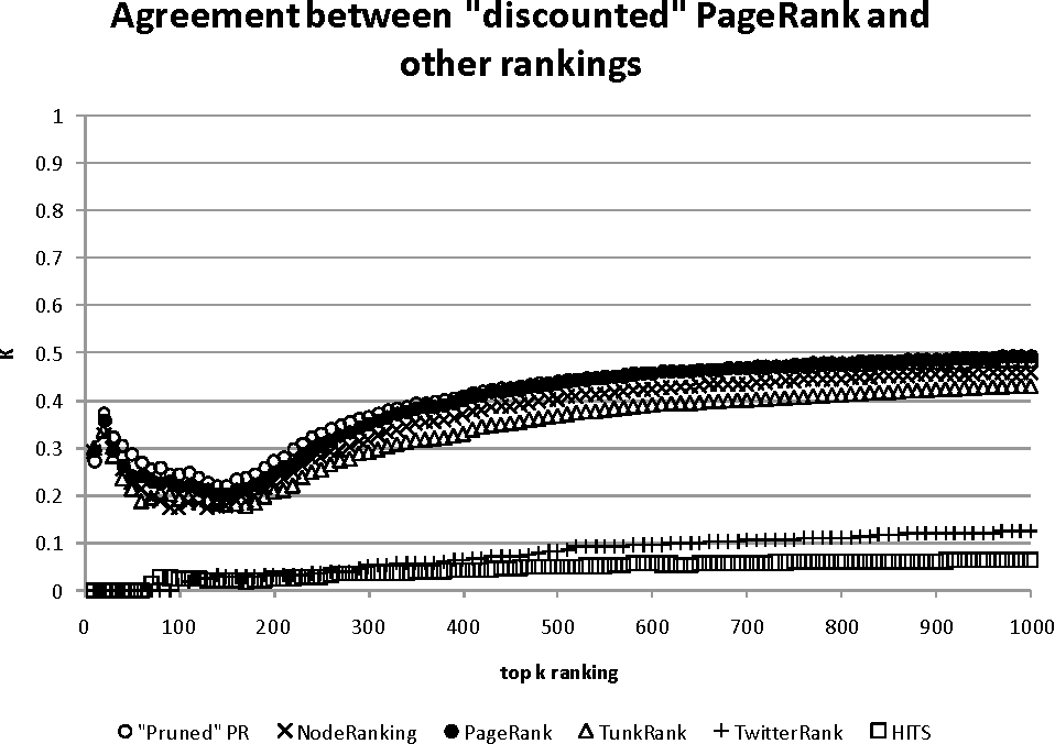 Figure 9. Agreement between PageRank with paradoxical discounting and the rest of rankings.