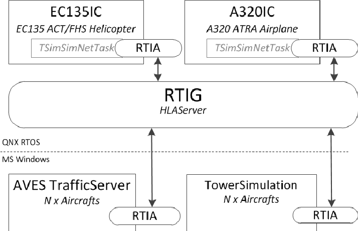 PDF] Running High Level Architecture in Real-Time for Flight