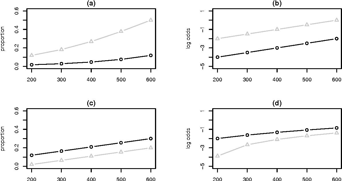 Analyzing 'visual world' eyetracking data using multilevel logistic