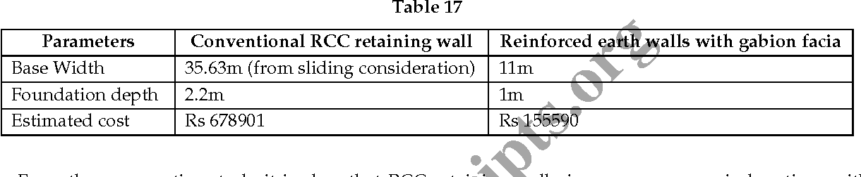 PDF] Study and Design of Reinforced Soil Walls Using