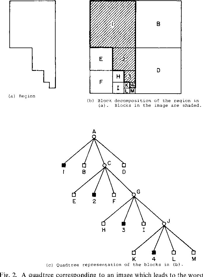 A Top-Down Quadtree Traversal Algorithm - Semantic Scholar