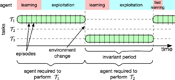 Figure 1 for Evolving Inborn Knowledge For Fast Adaptation in Dynamic POMDP Problems
