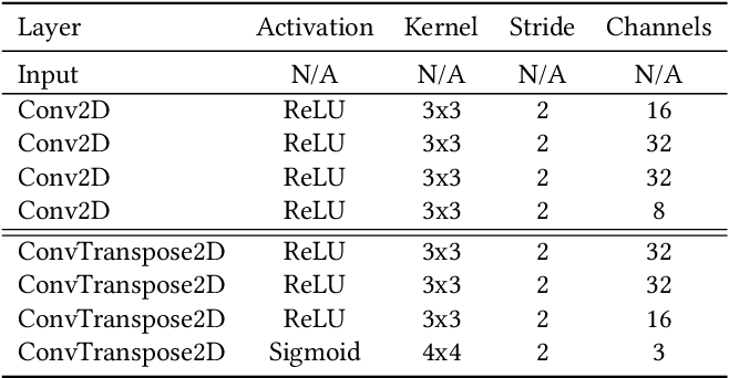 Figure 4 for Evolving Inborn Knowledge For Fast Adaptation in Dynamic POMDP Problems