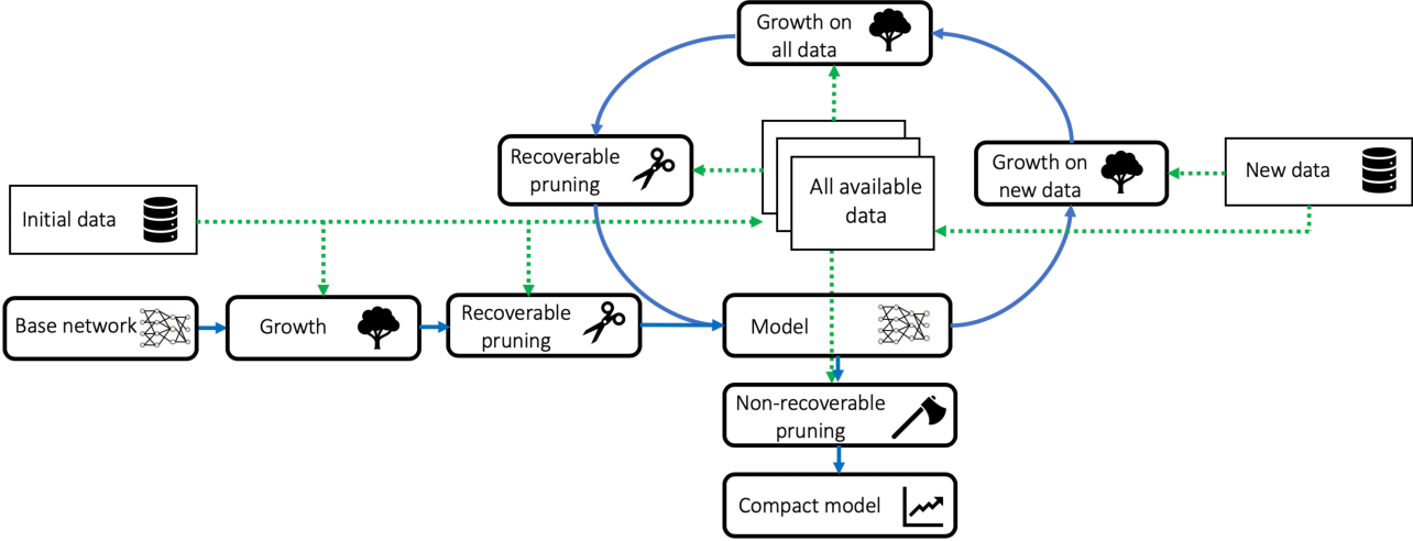Figure 1 for Incremental Learning Using a Grow-and-Prune Paradigm with Efficient Neural Networks