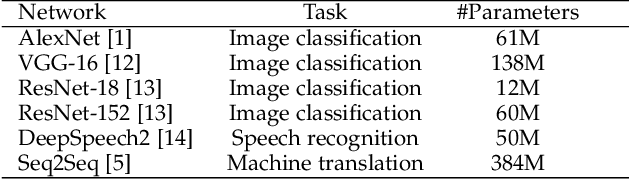 Figure 2 for Incremental Learning Using a Grow-and-Prune Paradigm with Efficient Neural Networks