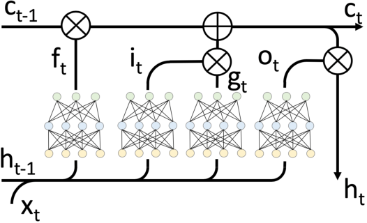 Figure 3 for Incremental Learning Using a Grow-and-Prune Paradigm with Efficient Neural Networks