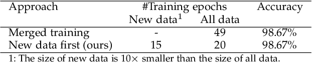 Figure 4 for Incremental Learning Using a Grow-and-Prune Paradigm with Efficient Neural Networks